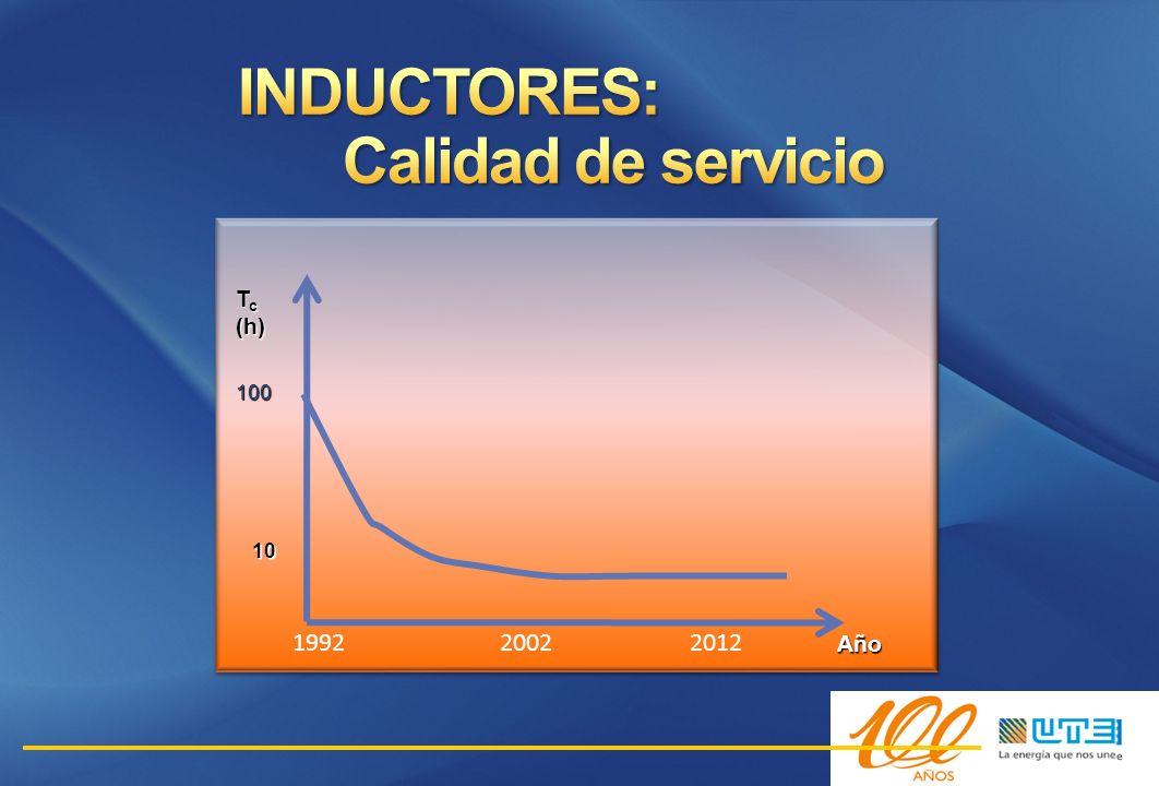 199220022012 Año 100 T c (h) 10