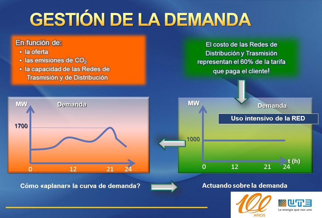 t (h) Cómo «aplanar» la curva de demanda? Actuando sobre la demanda 0122124 1700 MW Demanda 0122124 1000 MW t (h) Demanda Uso intensivo de la RED