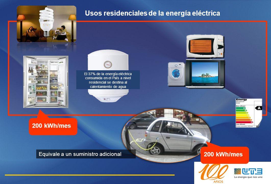 200 kWh/mes Usos residenciales de la energía eléctrica 200 kWh/mes El 37% de la energía eléctrica consumida en el País a nivel residencial se destina