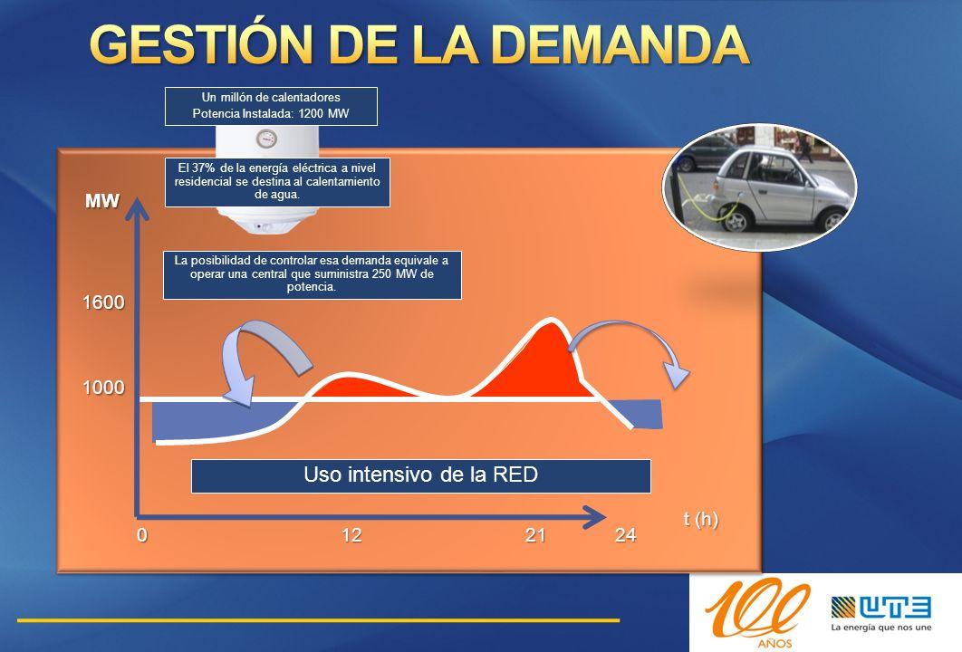 0122124 1600 MW 1000 Uso intensivo de la RED t (h) El 37% de la energía eléctrica a nivel residencial se destina al calentamiento de agua. La posibili