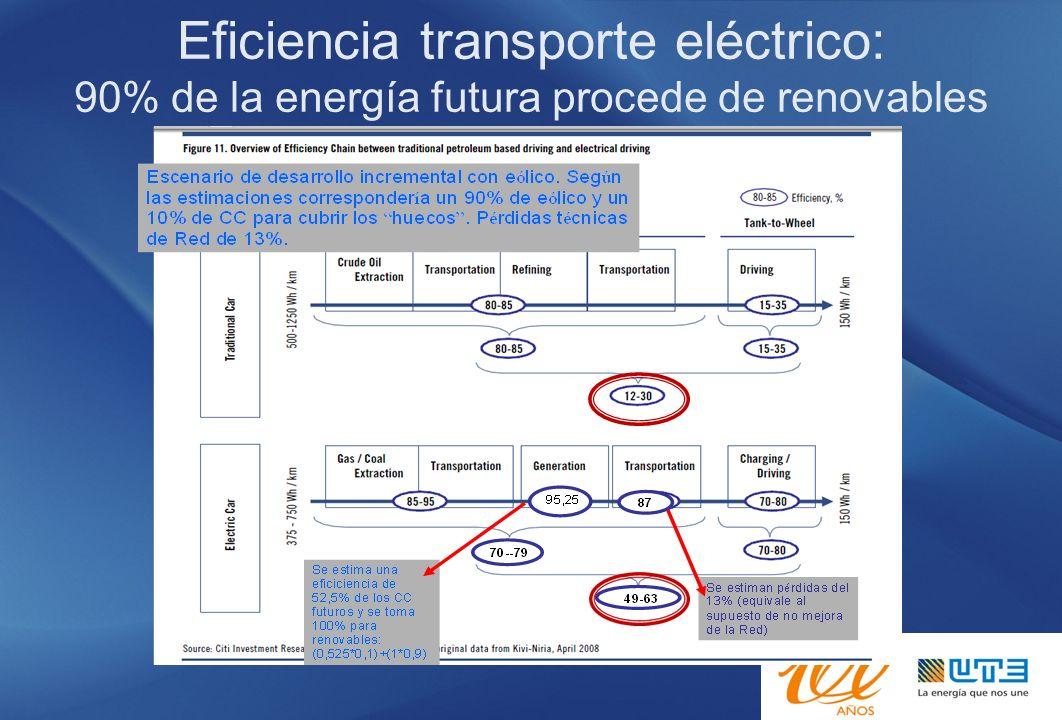 Eficiencia transporte eléctrico: 90% de la energía futura procede de renovables