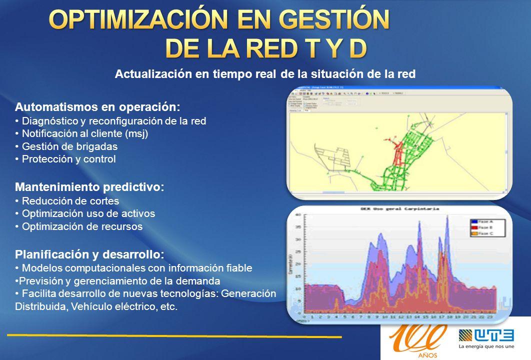 Automatismos en operación: Diagnóstico y reconfiguración de la red Notificación al cliente (msj) Gestión de brigadas Protección y control Mantenimient