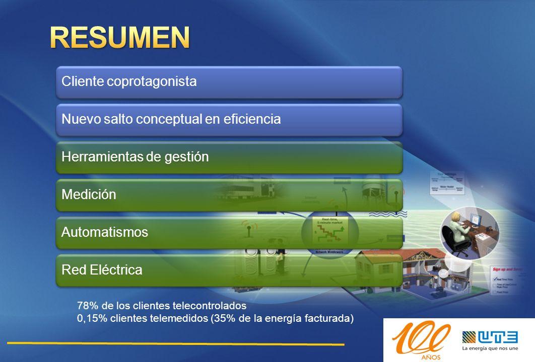 78% de los clientes telecontrolados 0,15% clientes telemedidos (35% de la energía facturada) Cliente coprotagonistaNuevo salto conceptual en eficienci