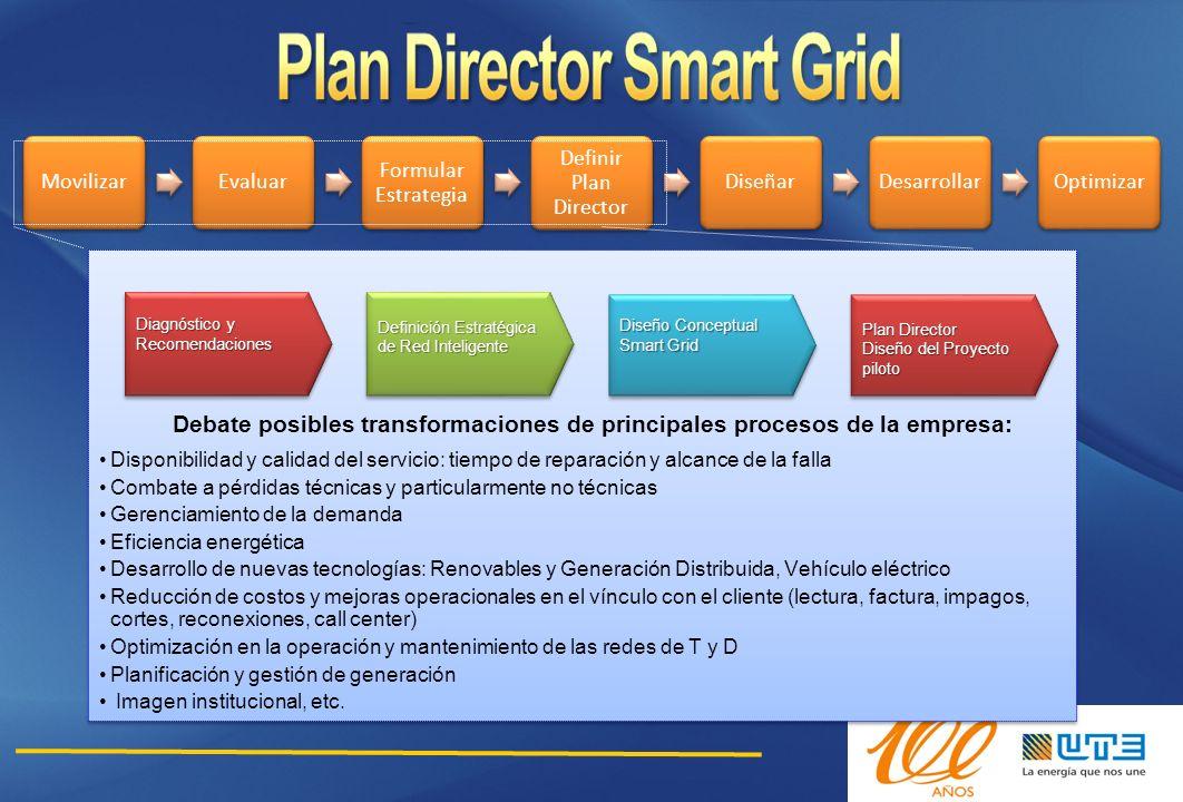MovilizarEvaluar Formular Estrategia Definir Plan Director DiseñarDesarrollarOptimizar Diagnóstico y Recomendaciones Definición Estratégica de Red Int