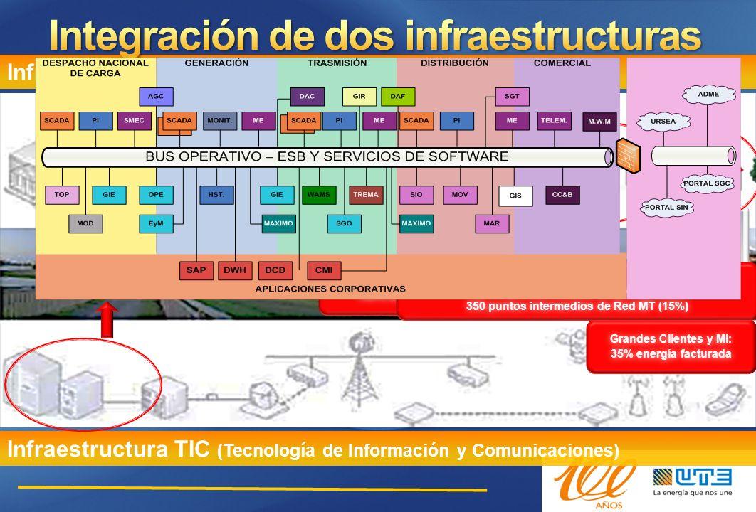 Situación de las TIC en UTE Alto nivel de automatizació n en EAT, AT y MT Alto desarrollo en sistemas de gestión de la explotación Alto nivel de desarrollo de las telecomunica -ciones Poco avance en AMI Sin avances en gestión activa de la demanda Sin avances en automatizació n en BT