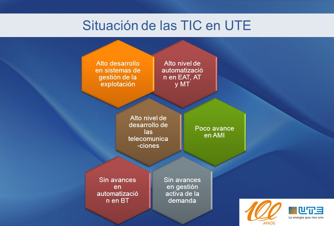 Situación de las TIC en UTE Alto nivel de automatizació n en EAT, AT y MT Alto desarrollo en sistemas de gestión de la explotación Alto nivel de desar