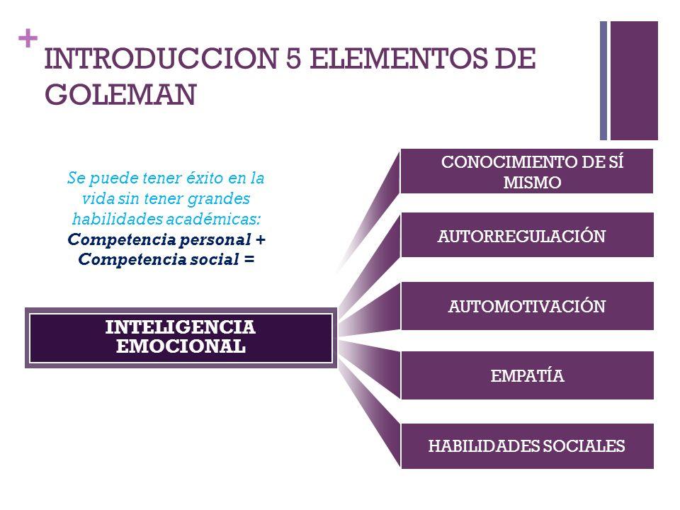 + INTRODUCCION 5 ELEMENTOS DE GOLEMAN AUTOMOTIVACIÓN EMPATÍA HABILIDADES SOCIALES INTELIGENCIA EMOCIONAL CONOCIMIENTO DE SÍ MISMO AUTORREGULACIÓN Se p