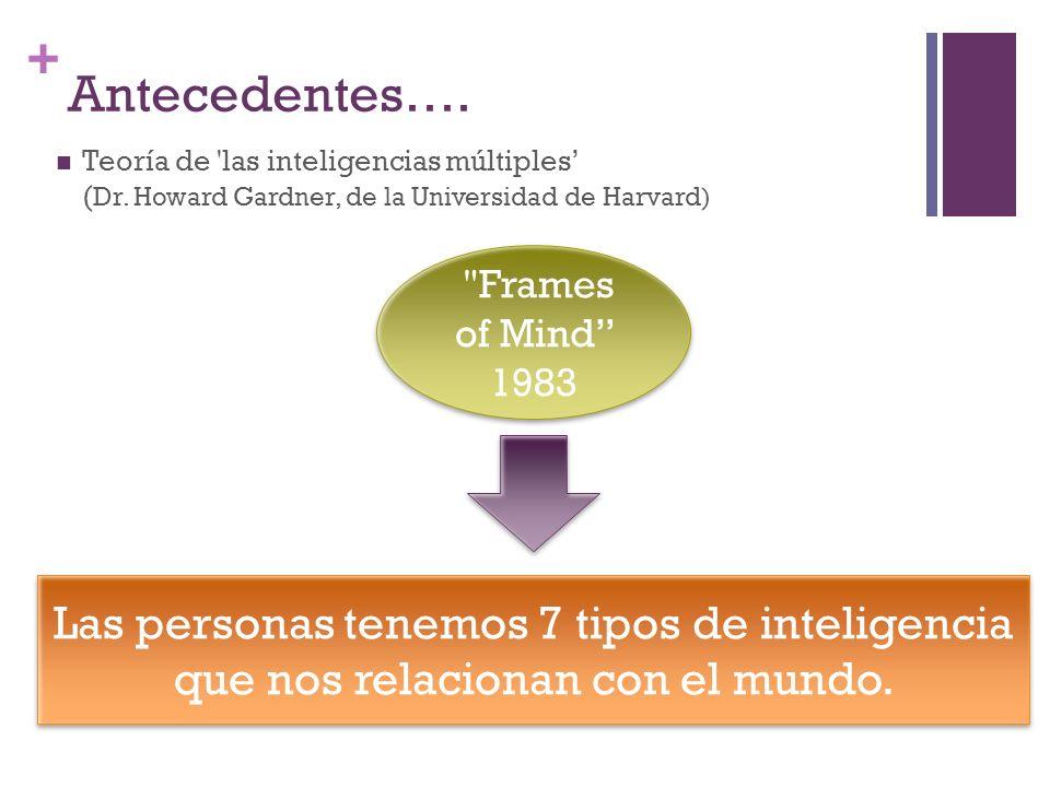 + Antecedentes…. Teoría de 'las inteligencias múltiples ( Dr. Howard Gardner, de la Universidad de Harvard) Las personas tenemos 7 tipos de inteligenc