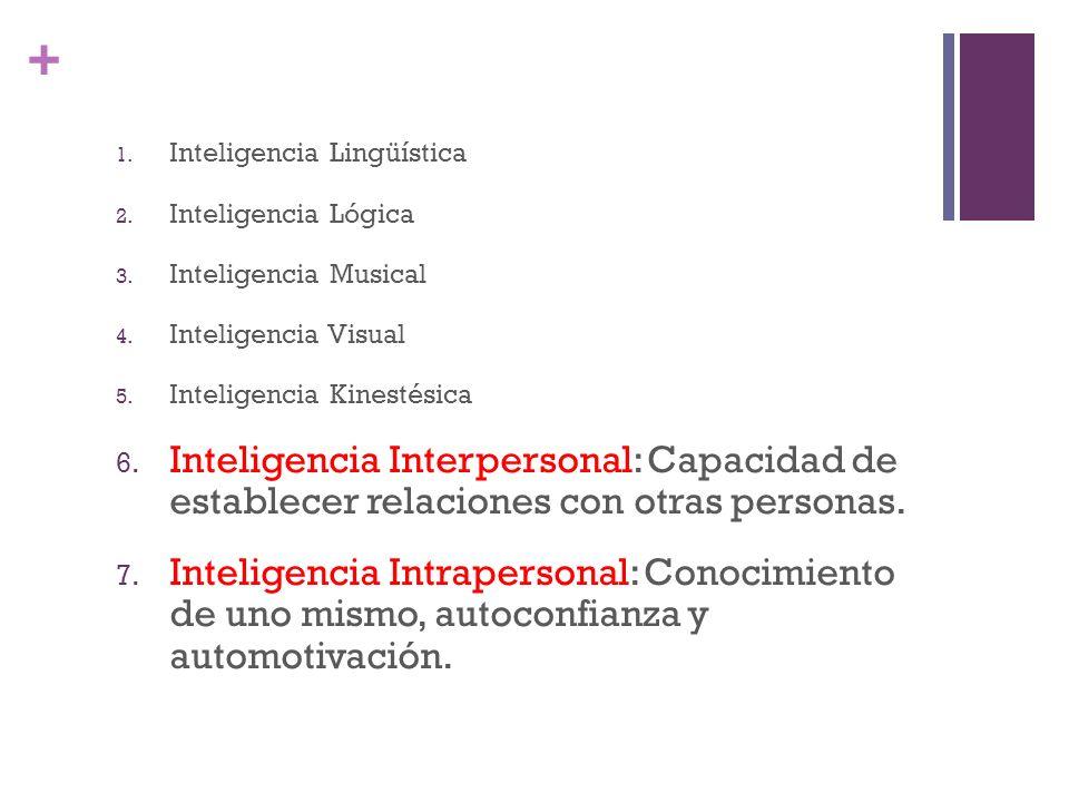 + 1. Inteligencia Lingüística 2. Inteligencia Lógica 3. Inteligencia Musical 4. Inteligencia Visual 5. Inteligencia Kinestésica 6. Inteligencia Interp