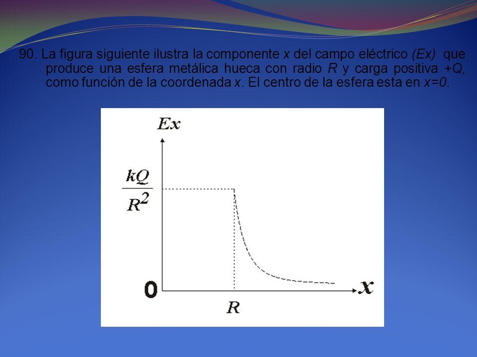 90. La figura siguiente ilustra la componente x del campo eléctrico (Ex) que produce una esfera metálica hueca con radio R y carga positiva +Q, como f