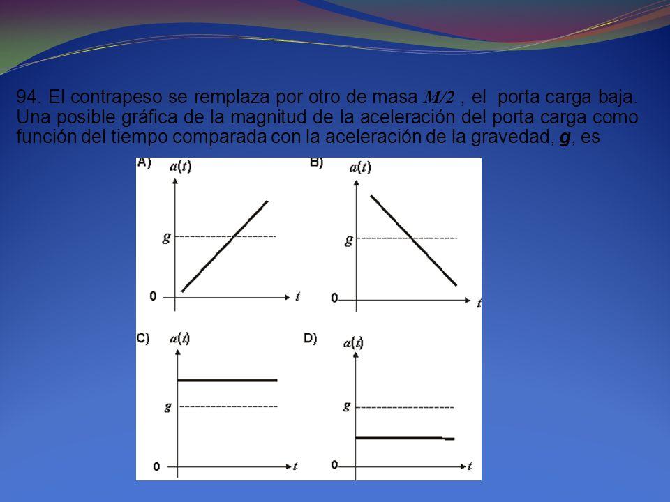 94. El contrapeso se remplaza por otro de masa M/2, el porta carga baja. Una posible gráfica de la magnitud de la aceleración del porta carga como fun