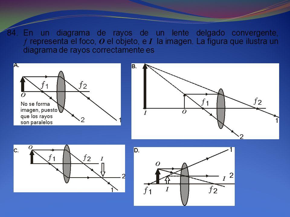 84.En un diagrama de rayos de un lente delgado convergente, representa el foco, O el objeto, e I la imagen. La figura que ilustra un diagrama de rayos