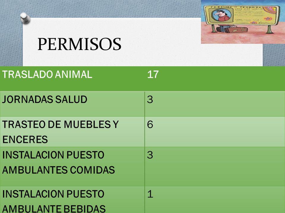 PERMISOS TRASLADO ANIMAL17 JORNADAS SALUD3 TRASTEO DE MUEBLES Y ENCERES 6 INSTALACION PUESTO AMBULANTES COMIDAS 3 INSTALACION PUESTO AMBULANTE BEBIDAS 1