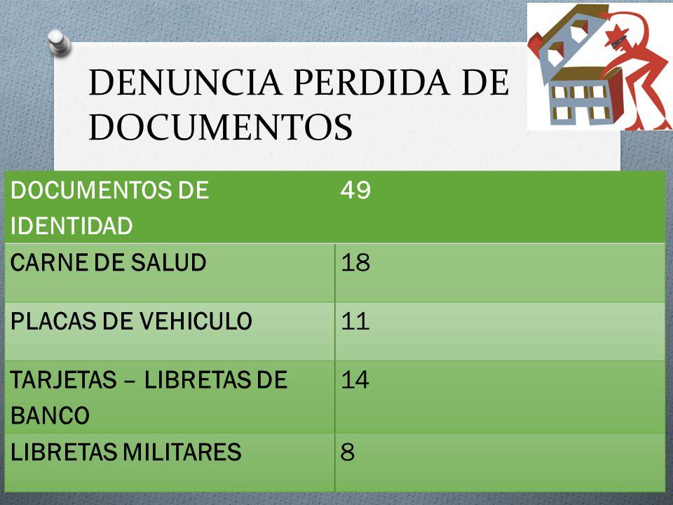DENUNCIA PERDIDA DE DOCUMENTOS DOCUMENTOS DE IDENTIDAD 49 CARNE DE SALUD18 PLACAS DE VEHICULO11 TARJETAS – LIBRETAS DE BANCO 14 LIBRETAS MILITARES8