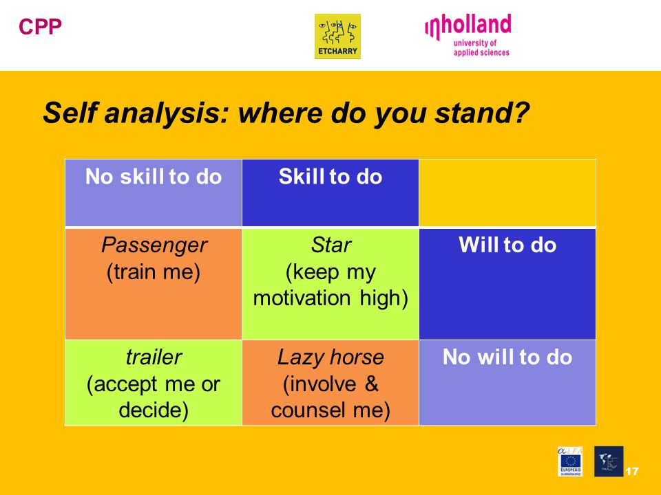 EVC Centrum CPP Self analysis: where do you stand? 17 No skill to doSkill to do Passenger (train me) Star (keep my motivation high) Will to do trailer
