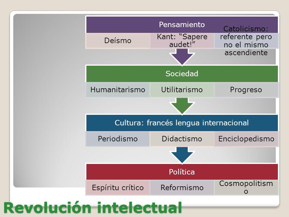 Revolución intelectual