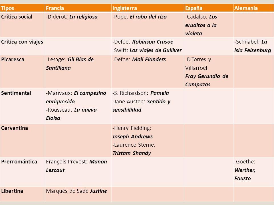 TiposFranciaInglaterraEspañaAlemania Crítica social-Diderot: La religiosa-Pope: El robo del rizo -Cadalso: Los eruditos a la violeta Crítica con viaje