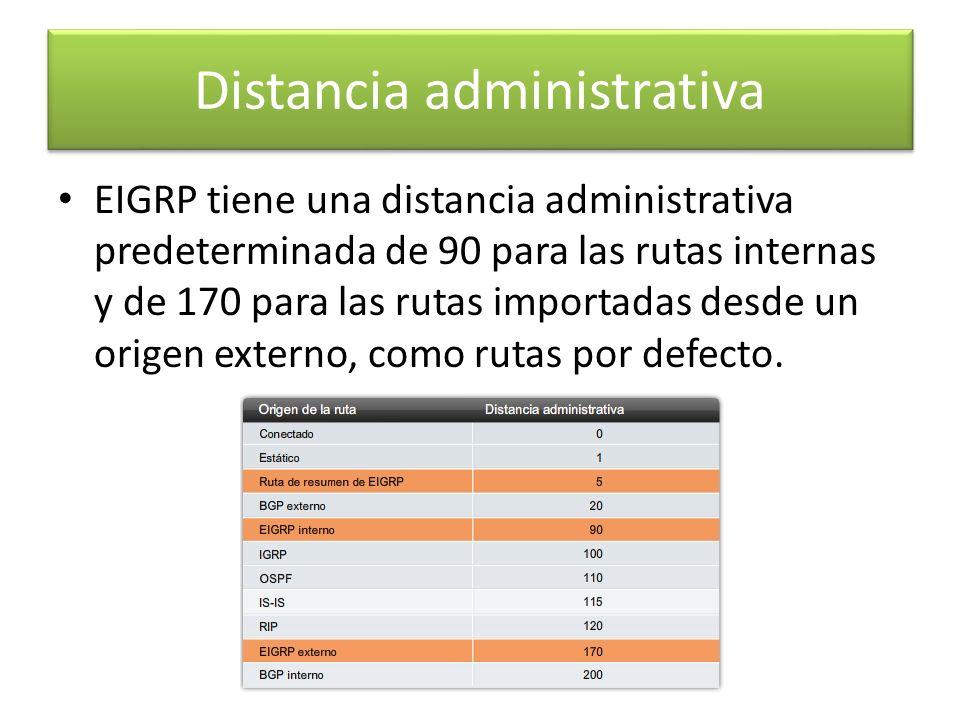 Distancia administrativa EIGRP tiene una distancia administrativa predeterminada de 90 para las rutas internas y de 170 para las rutas importadas desd