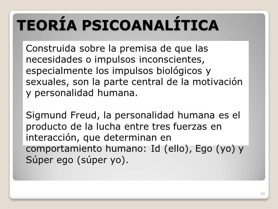 TEORÍA PSICOANALÍTICA 30 Construida sobre la premisa de que las necesidades o impulsos inconscientes, especialmente los impulsos biológicos y sexuales