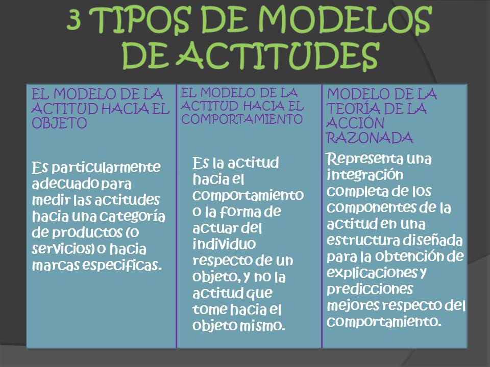 EL MODELO DE LA ACTITUD HACIA EL OBJETO Es particularmente adecuado para medir las actitudes hacia una categoría de productos (o servicios) o hacia marcas especificas.