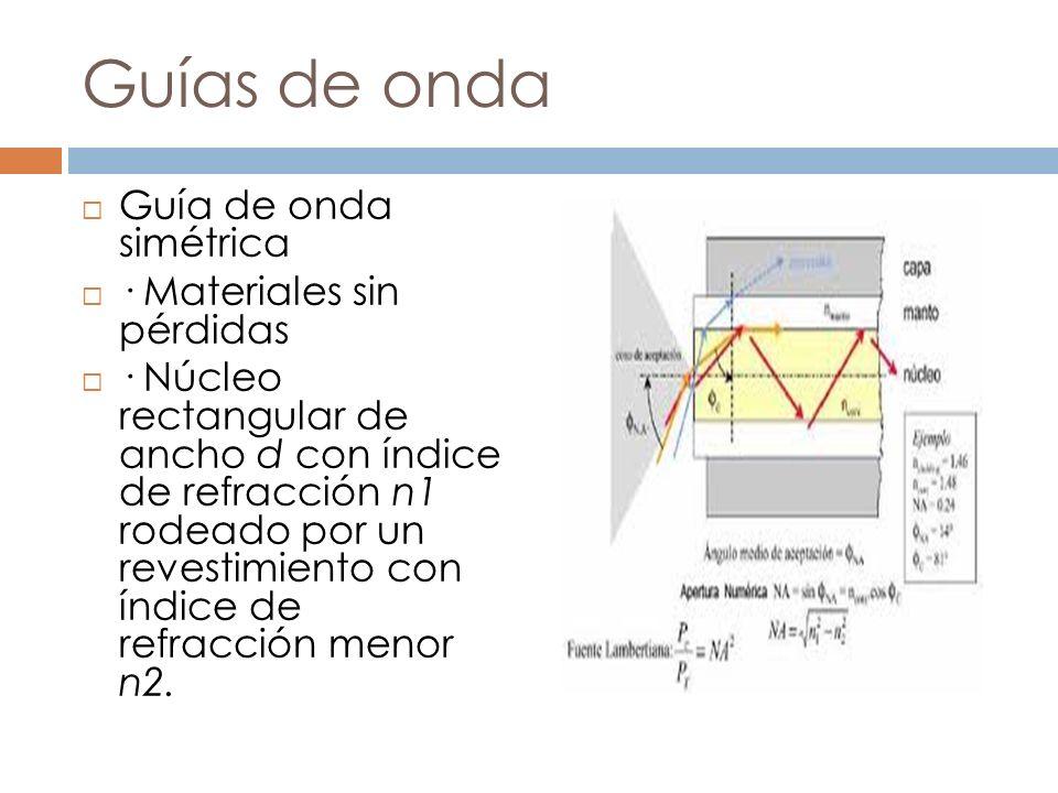 Guías de onda Guía de onda simétrica · Materiales sin pérdidas · Núcleo rectangular de ancho d con índice de refracción n1 rodeado por un revestimient