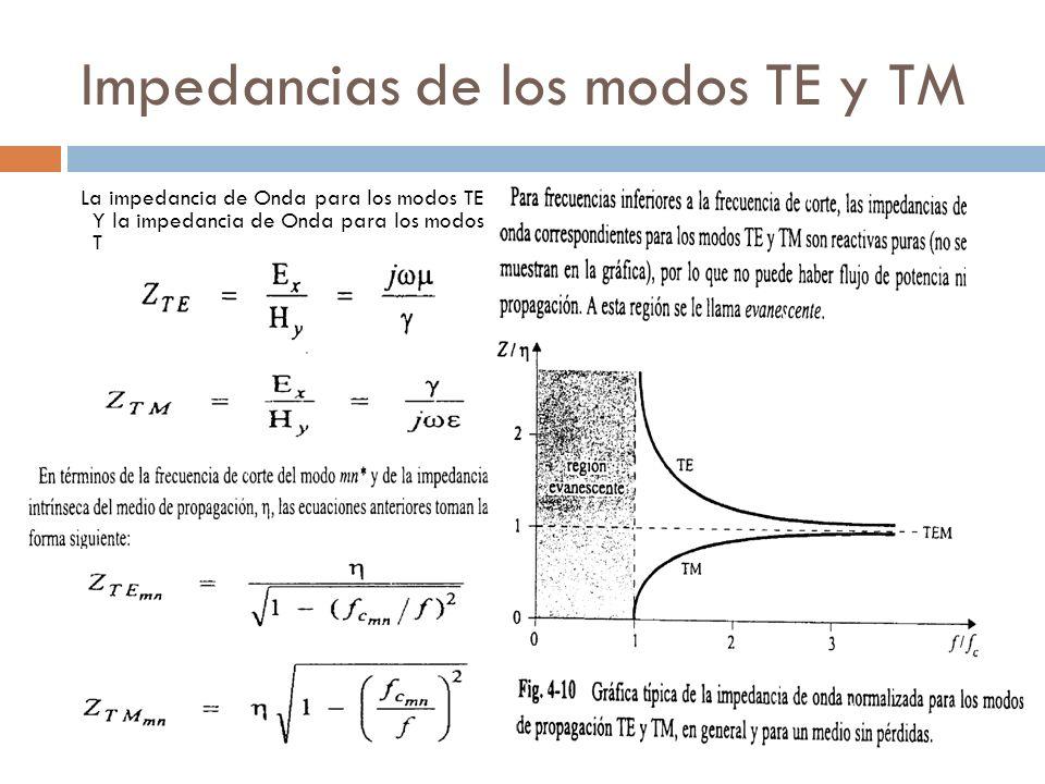 Impedancias de los modos TE y TM La impedancia de Onda para los modos TE Y la impedancia de Onda para los modos TM