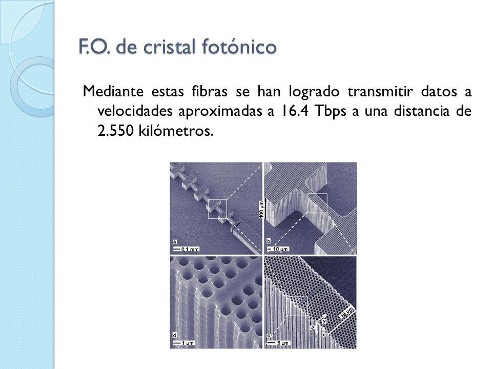 F.O. de cristal fotónico Mediante estas fibras se han logrado transmitir datos a velocidades aproximadas a 16.4 Tbps a una distancia de 2.550 kilómetr