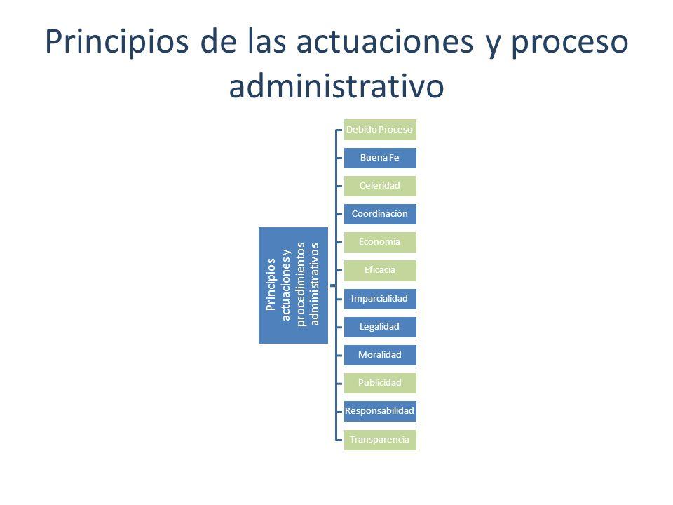 Principios de las actuaciones y proceso administrativo Principios actuaciones y procedimientos administrativos Debido Proceso Buena Fe Celeridad Coord