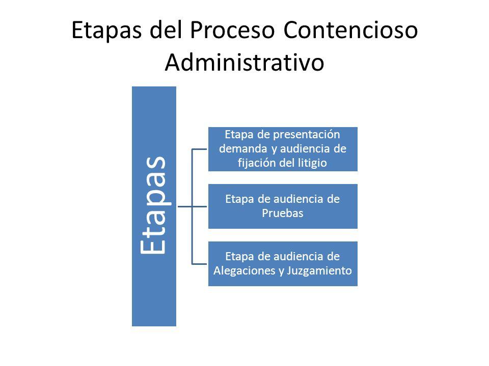 Etapas del Proceso Contencioso Administrativo Etapas Etapa de presentación demanda y audiencia de fijación del litigio Etapa de audiencia de Pruebas E