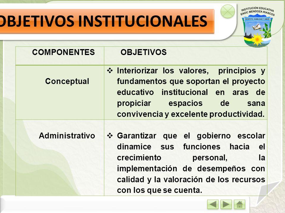 OBJETIVOS INSTITUCIONALES COMPONENTESOBJETIVOS Conceptual Interiorizar los valores, principios y fundamentos que soportan el proyecto educativo instit