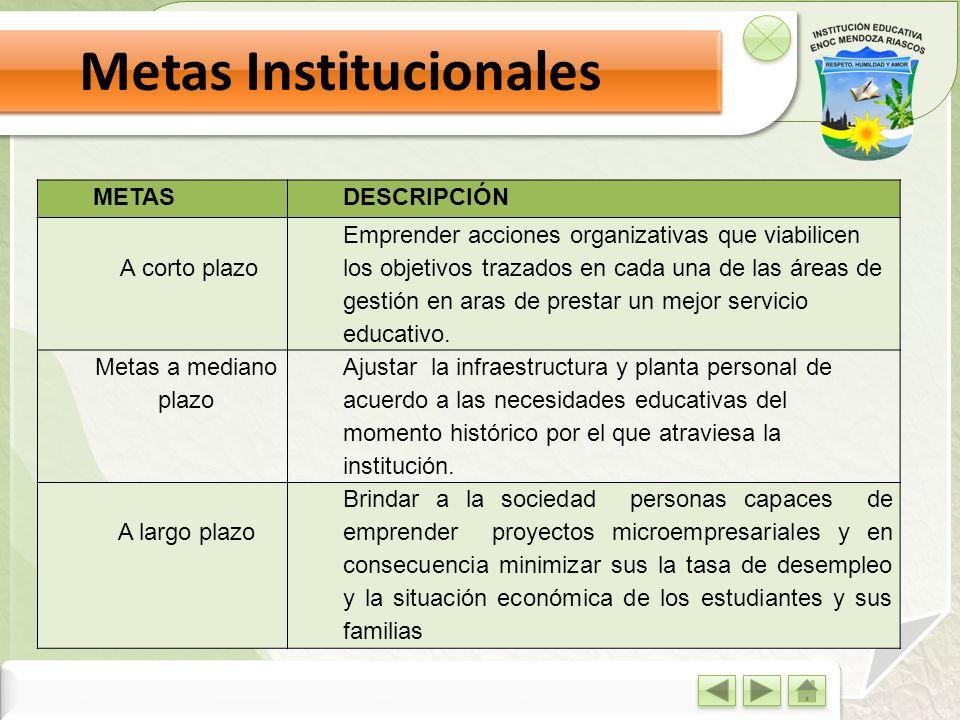 Metas Institucionales METASDESCRIPCIÓN A corto plazo Emprender acciones organizativas que viabilicen los objetivos trazados en cada una de las áreas d