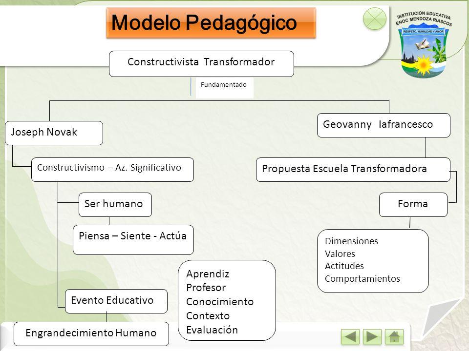 Modelo Pedagógico Constructivista Transformador Fundamentado Joseph Novak Geovanny Iafrancesco Constructivismo – Az. Significativo Ser humano Piensa –