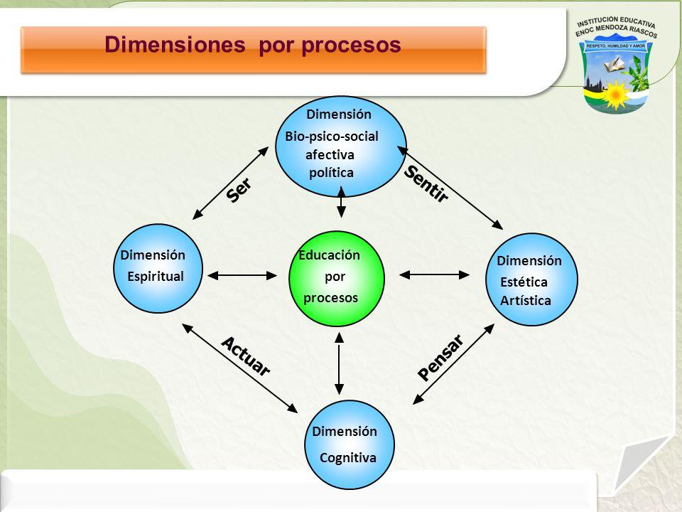 Dimensiones por procesos Dimensión Bio-psico-social afectiva política Educación por procesos Dimensión Cognitiva Dimensión Espiritual Dimensión Estéti
