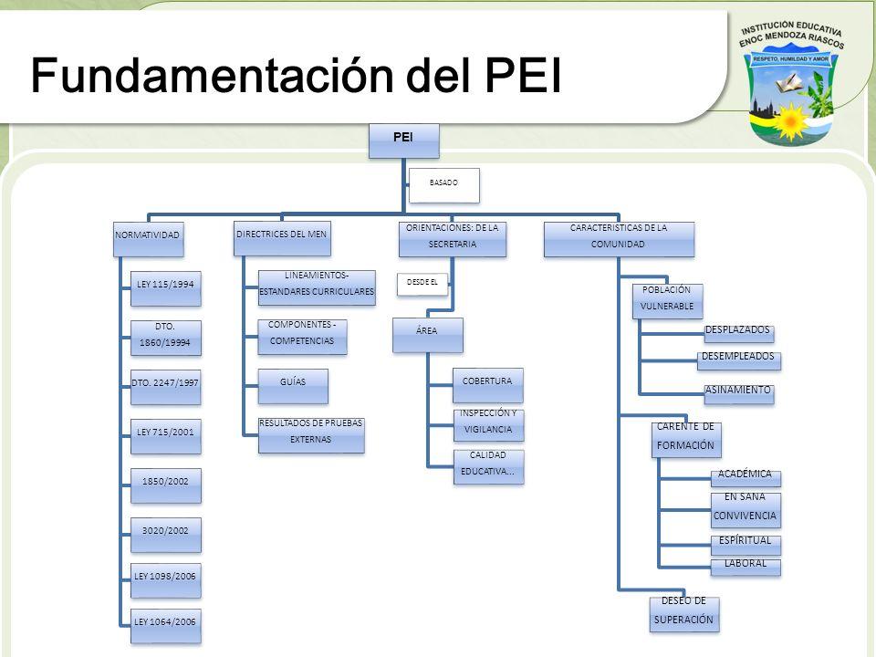 Fundamentación del PEI PEI NORMATIVIDAD LEY 115/1994 DTO. 1860/19994 DTO. 2247/1997 LEY 715/2001 1850/2002 3020/2002 LEY 1098/2006 LEY 1064/2006 DIREC