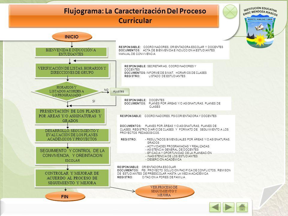 Flujograma: La Caracterización Del Proceso Curricular DESARROLLO, SEGUIMIENTO Y EVALUACIÓN DE LOS PLANES ACADÈMICOS Y PROYECTOS PRESENTACIÓN DE LOS PL