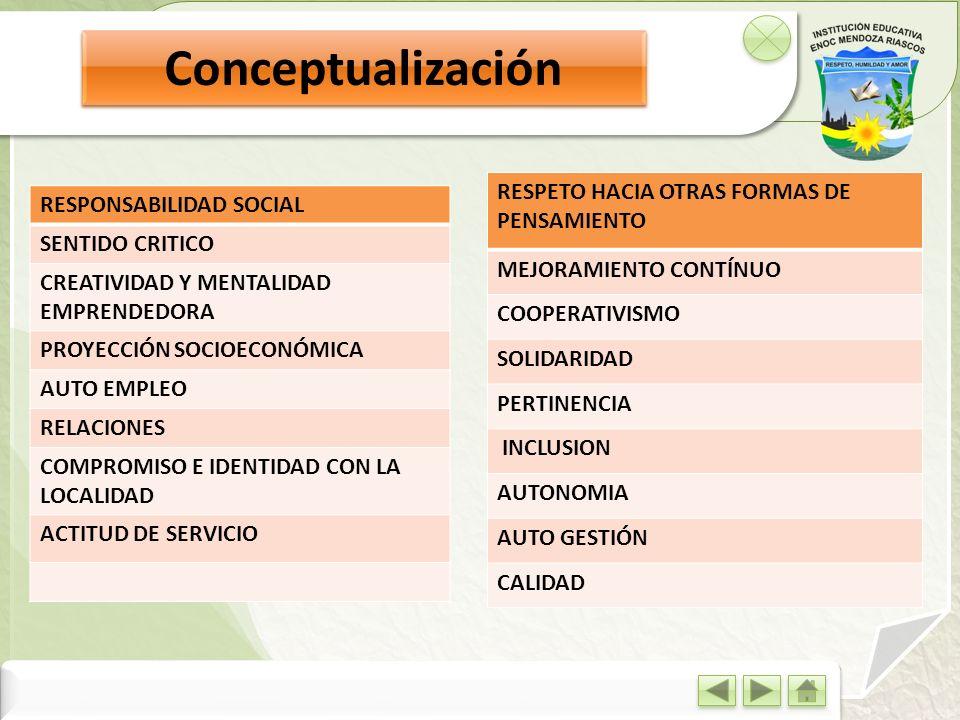 Conceptualización RESPONSABILIDAD SOCIAL SENTIDO CRITICO CREATIVIDAD Y MENTALIDAD EMPRENDEDORA PROYECCIÓN SOCIOECONÓMICA AUTO EMPLEO RELACIONES COMPRO