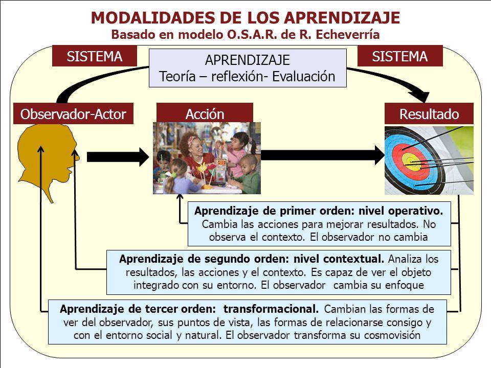 MODALIDADES DE LOS APRENDIZAJE Basado en modelo O.S.A.R. de R. Echeverría Observador-ActorAcciónResultado APRENDIZAJE Teoría – reflexión- Evaluación S