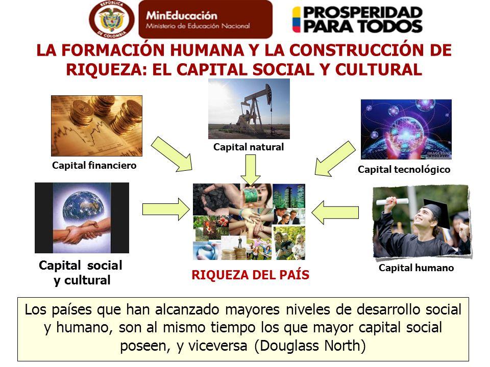 RIQUEZA DEL PAÍS Los países que han alcanzado mayores niveles de desarrollo social y humano, son al mismo tiempo los que mayor capital social poseen,