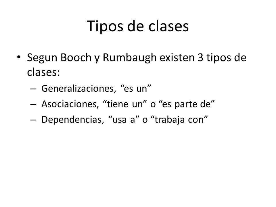 Tipos de clases Segun Booch y Rumbaugh existen 3 tipos de clases: – Generalizaciones, es un – Asociaciones, tiene un o es parte de – Dependencias, usa