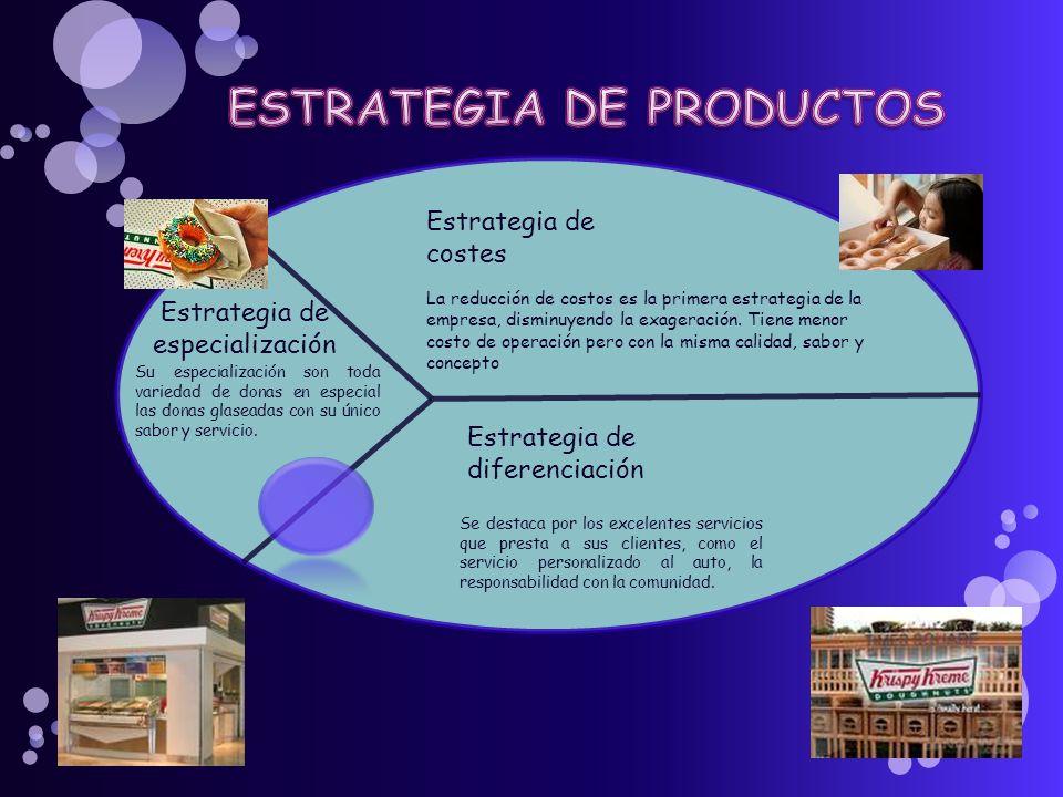 Estrategia de especialización Estrategia de costes Estrategia de diferenciación La reducción de costos es la primera estrategia de la empresa, disminu