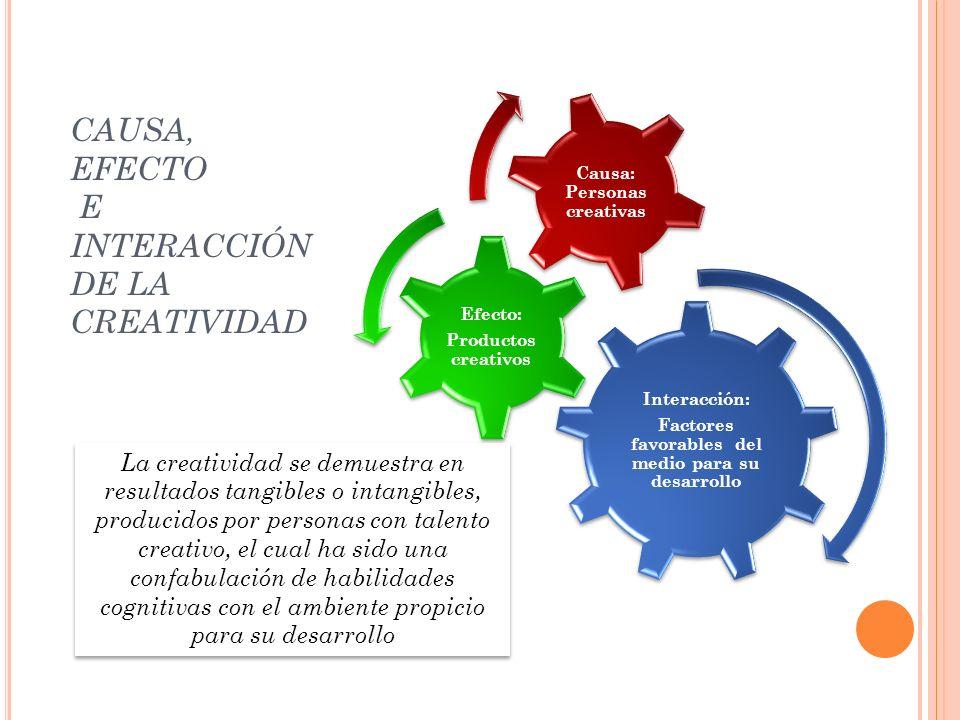 CAUSA, EFECTO E INTERACCIÓN DE LA CREATIVIDAD Interacción: Factores favorables del medio para su desarrollo Efecto: Productos creativos Causa: Persona