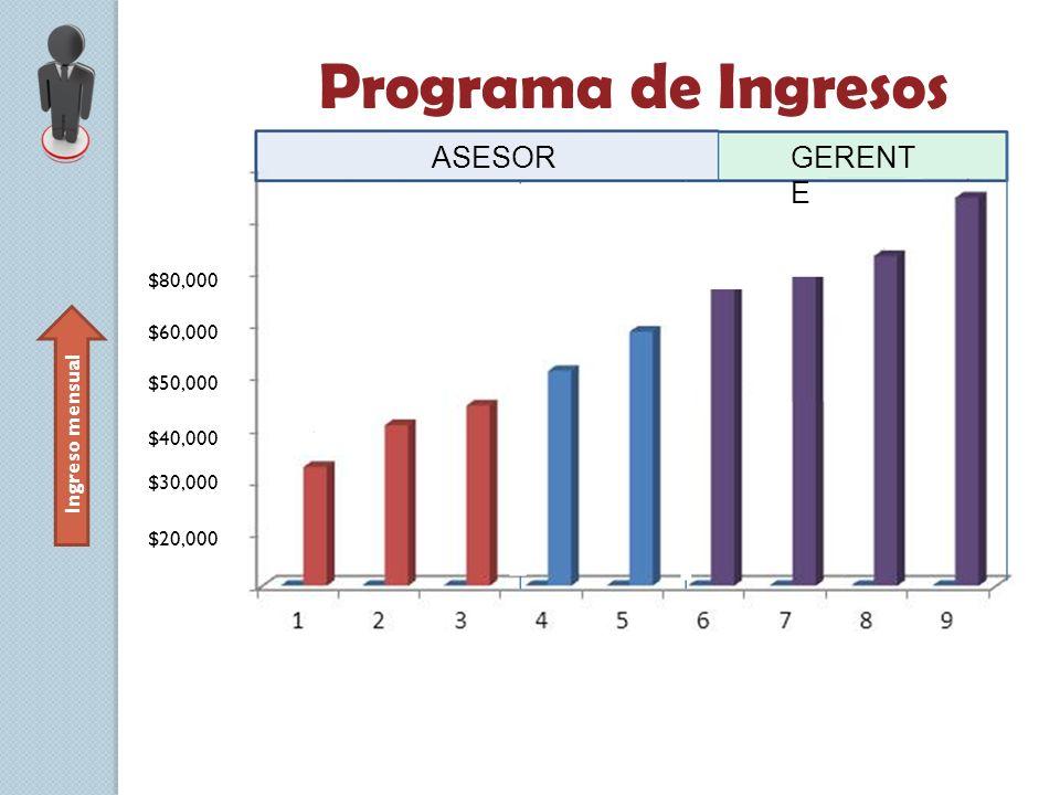 Ingreso mensual Programa de Ingresos $20,000 $30,000 $40,000 $50,000 $60,000 $80,000 ASESORGERENT E