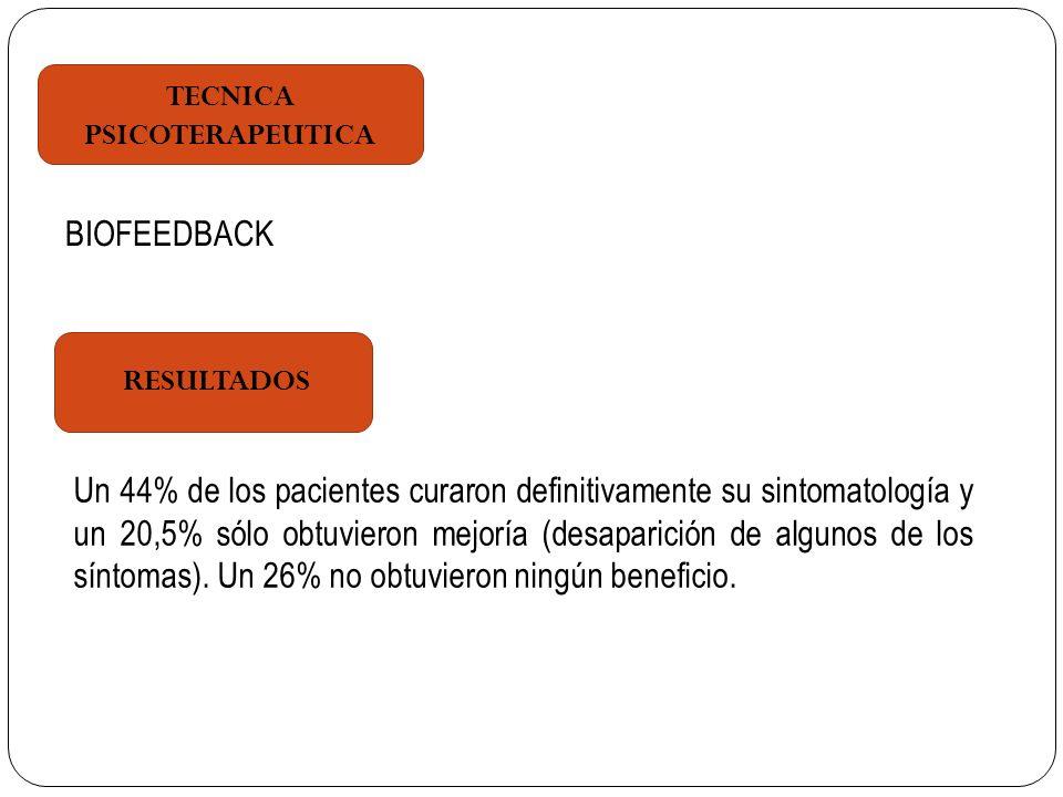 TECNICA PSICOTERAPEUTICA RESULTADOS BIOFEEDBACK Un 44% de los pacientes curaron definitivamente su sintomatología y un 20,5% sólo obtuvieron mejoría (desaparición de algunos de los síntomas).