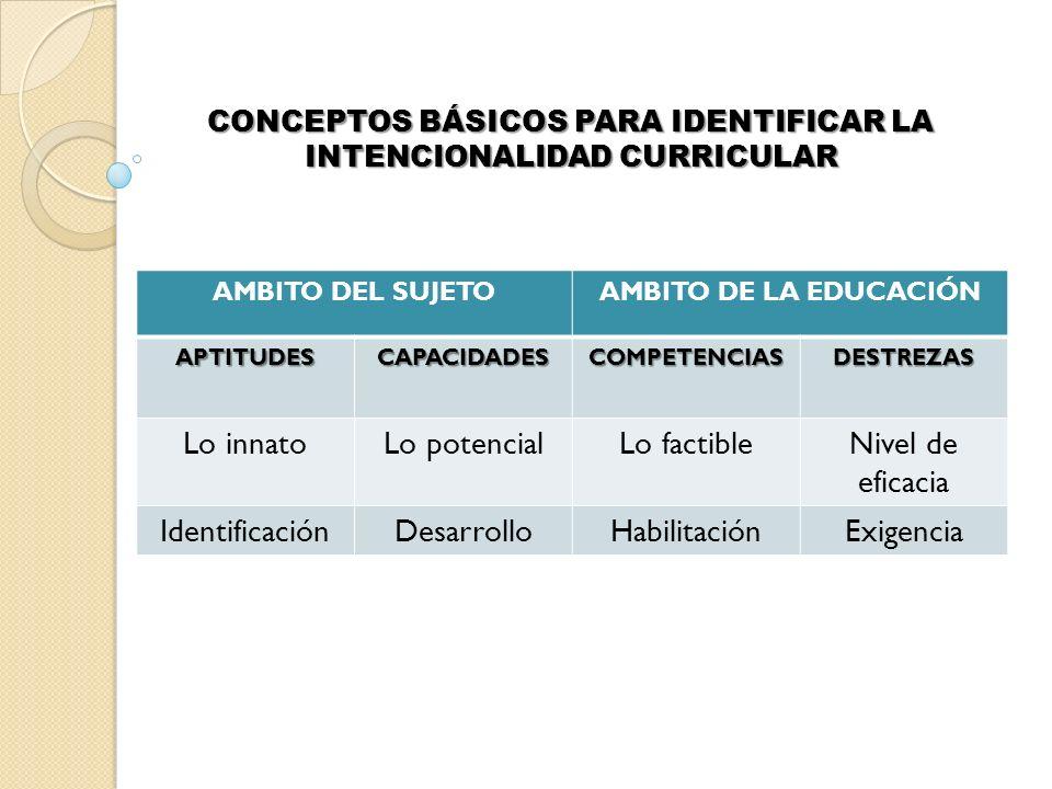 CONCEPTOS BÁSICOS PARA IDENTIFICAR LA INTENCIONALIDAD CURRICULAR AMBITO DEL SUJETOAMBITO DE LA EDUCACIÓN APTITUDESCAPACIDADESCOMPETENCIASDESTREZAS Lo