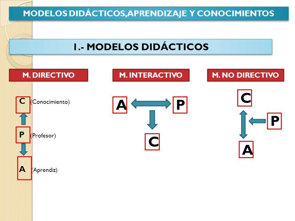 MODELOS DIDÁCTICOS, APRENDIZAJE Y CONOCIMIENTOS 1.- MODELOS DIDÁCTICOS M. DIRECTIVOM. INTERACTIVOM. NO DIRECTIVO C (Conocimiento) P (Profesor) A (Apre