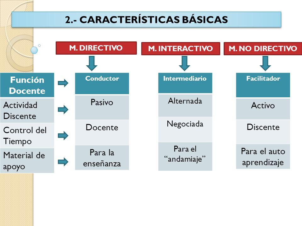 2.- CARACTERÍSTICAS BÁSICAS M. DIRECTIVO M. INTERACTIVOM. NO DIRECTIVO Función Docente Actividad Discente Control del Tiempo Material de apoyo Conduct