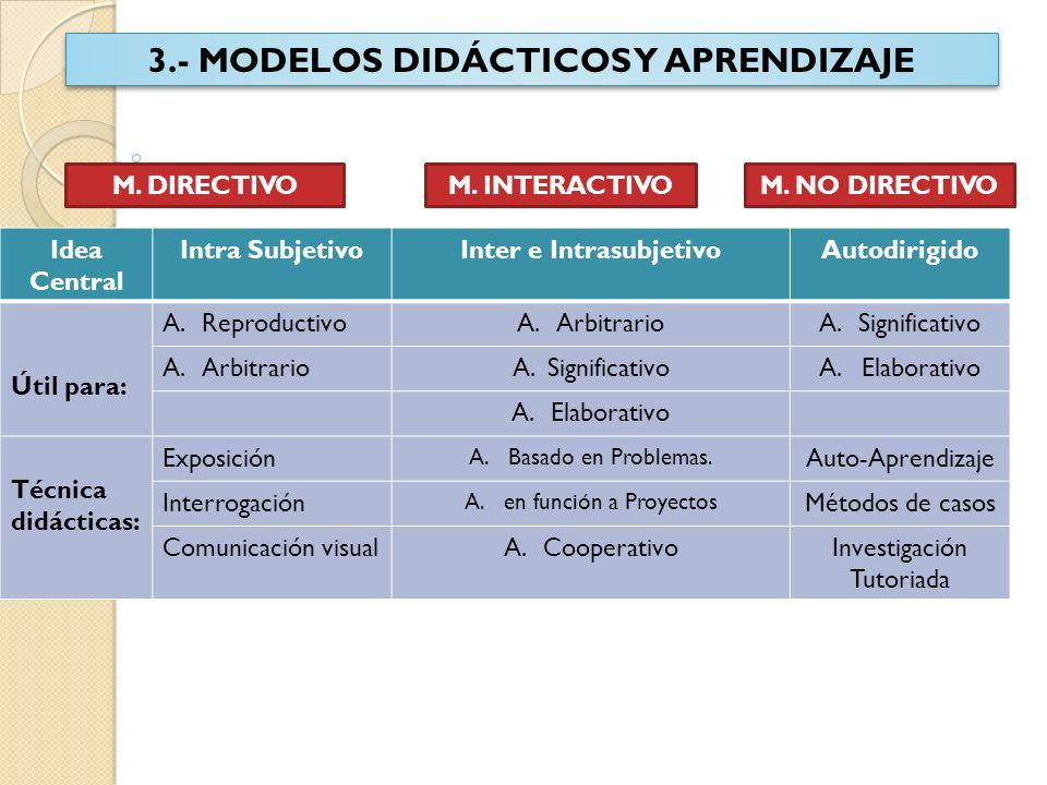 3.- MODELOS DIDÁCTICOS Y APRENDIZAJE M. DIRECTIVOM. INTERACTIVOM. NO DIRECTIVO Idea Central Intra SubjetivoInter e IntrasubjetivoAutodirigido Útil par