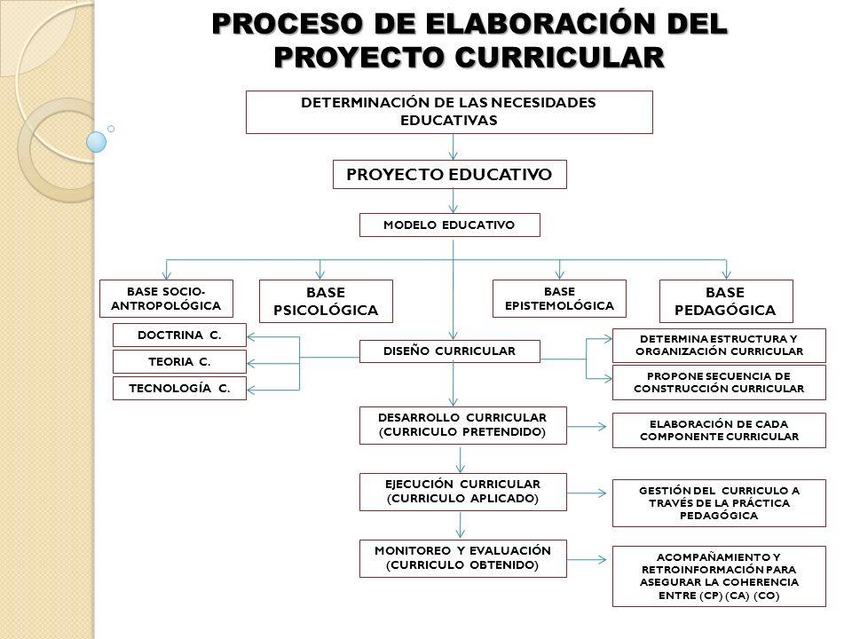 PROCESO DE ELABORACIÓN DEL PROYECTO CURRICULAR DETERMINACIÓN DE LAS NECESIDADES EDUCATIVAS PROYECTO EDUCATIVO MODELO EDUCATIVO BASE SOCIO- ANTROPOLÓGI
