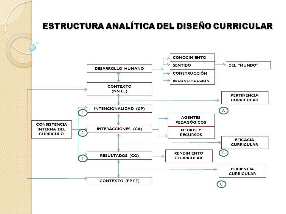 ESTRUCTURA ANALÍTICA DEL DISEÑO CURRICULAR DESARROLLO HUMANO CONOCIMIENTO SENTIDO CONSTRUCCIÓN RECONSTRUCCIÓN DEL MUNDO CONTEXTO (NN EE) INTENCIONALID