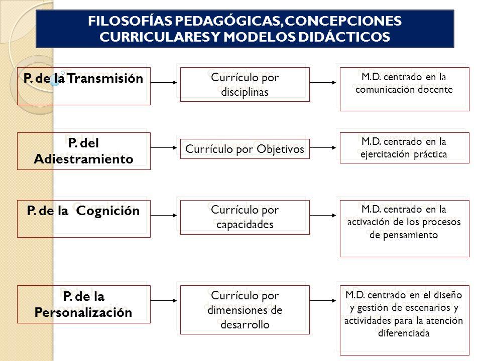 P. de la Transmisión Currículo por disciplinas M.D. centrado en la comunicación docente P. del Adiestramiento Currículo por Objetivos M.D. centrado en